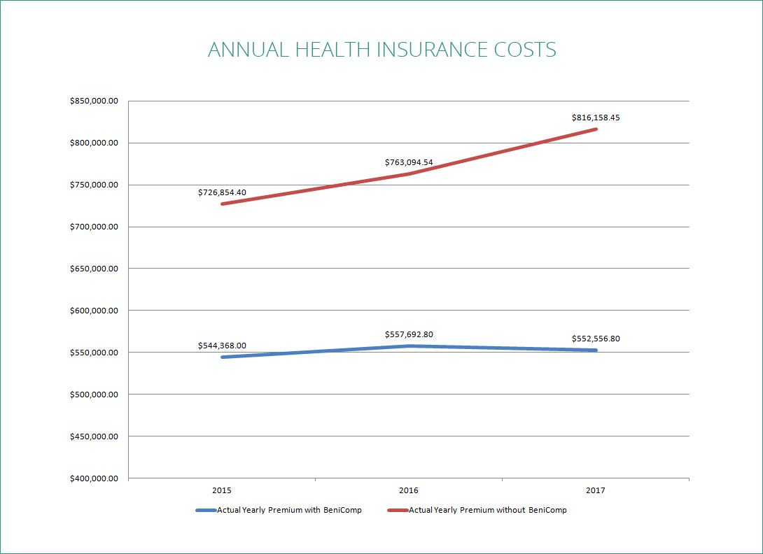 annual insurance costs florida county