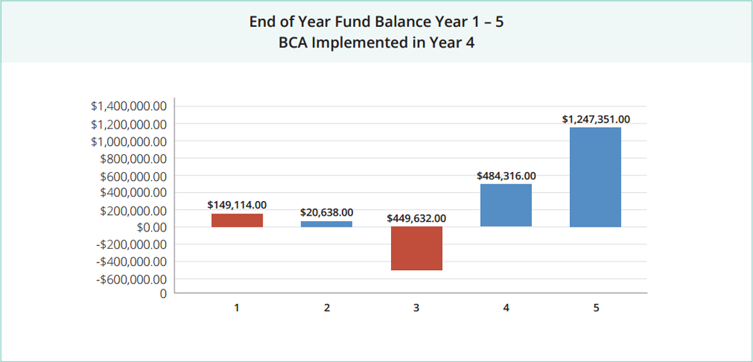 end of year fund balance