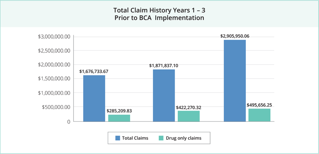 total claims history