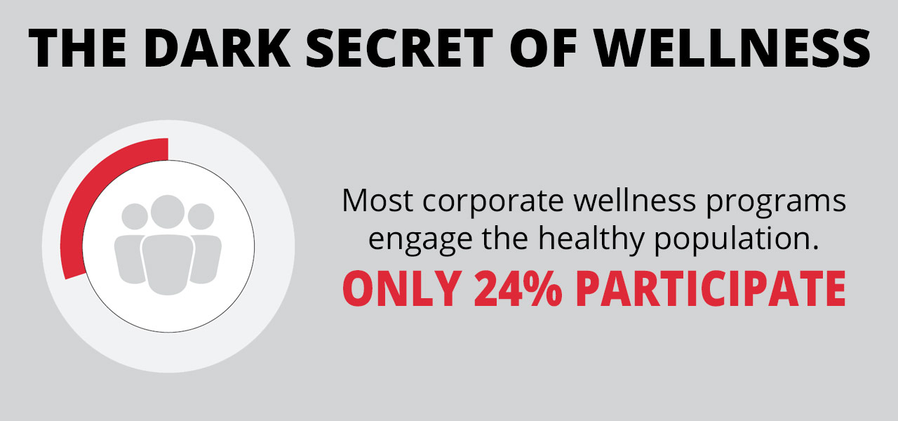 dark secret of wellness 24 percent participation