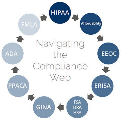navigating the compliance web 400